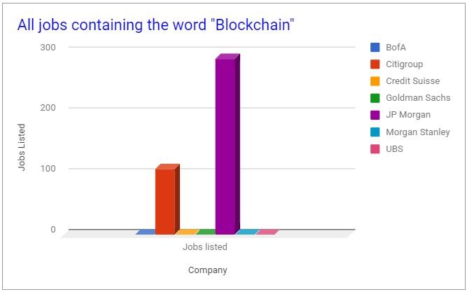 bank jobs blockchain