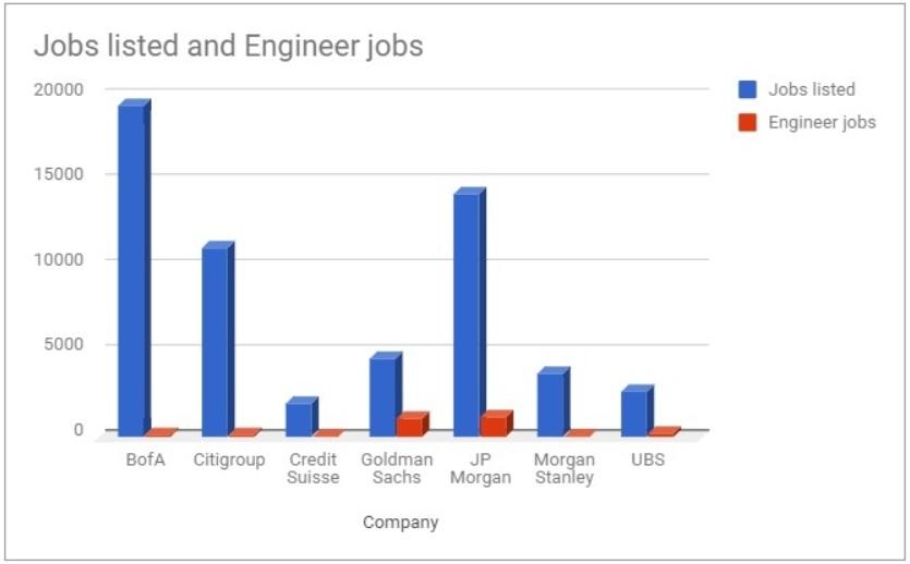 bank jobs comparison chart