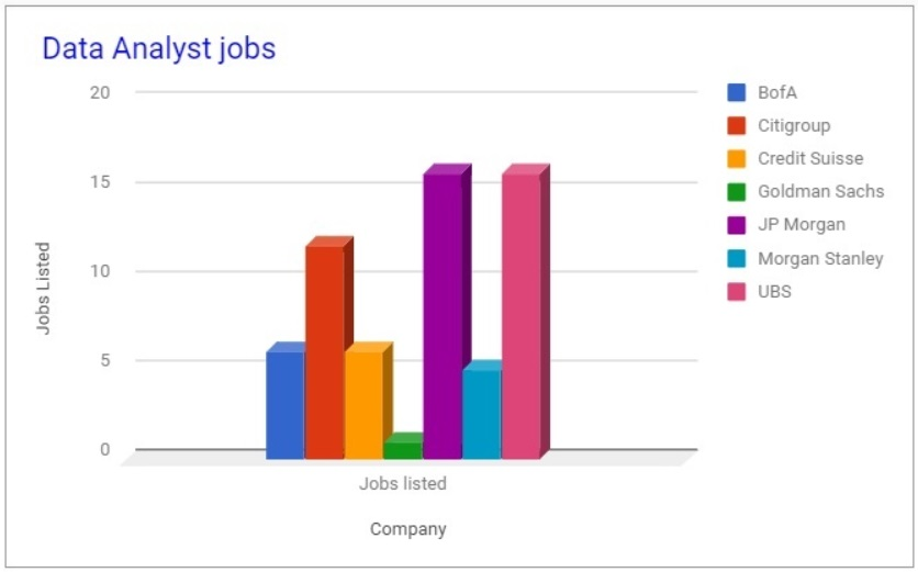 bank jobs data analyst