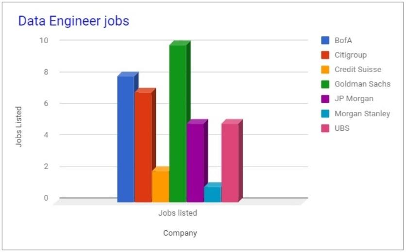 bank jobs data engineer