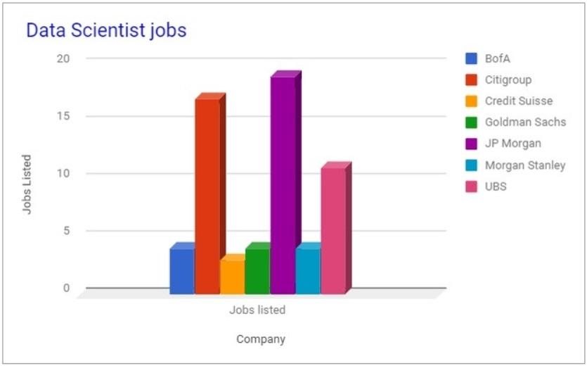 bank jobs data scientist
