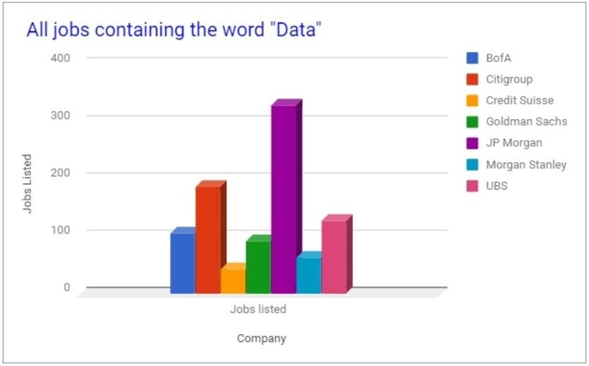bank jobs data chart
