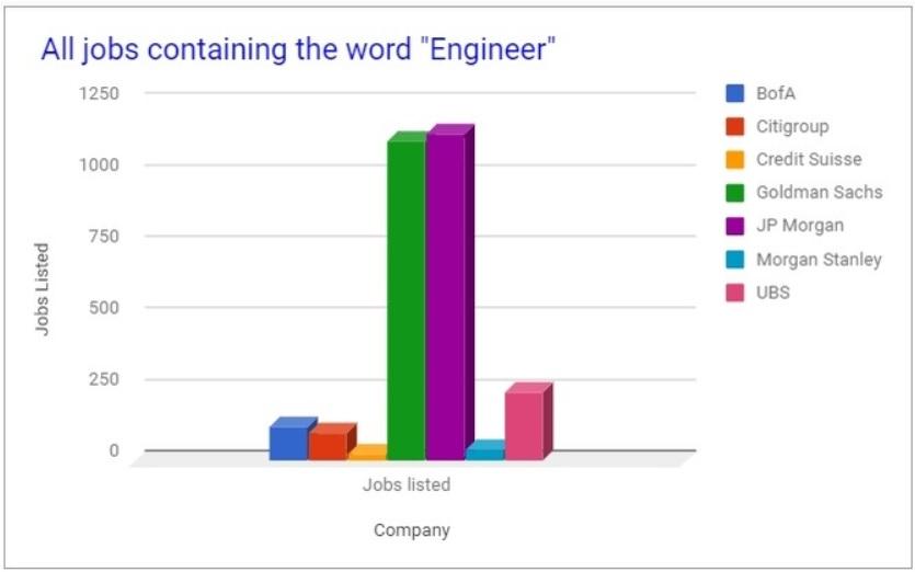 bank jobs engineer graph