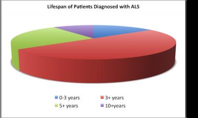 ALS Lifespan chart