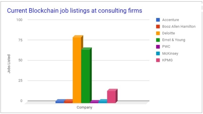 blockchain hiring chart