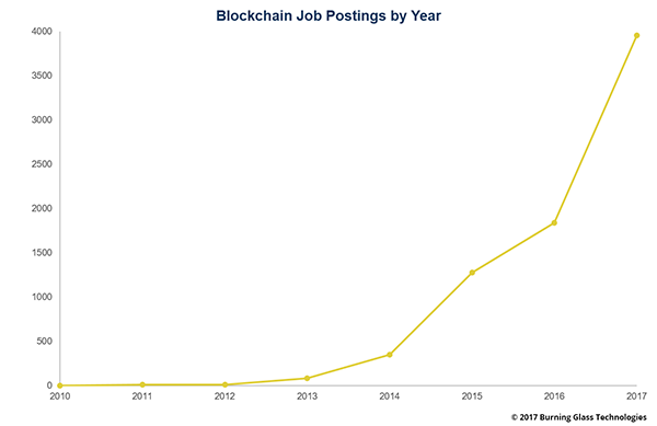 blockchain job postings chart