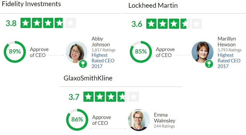 female CEOs score lower than male CEOS