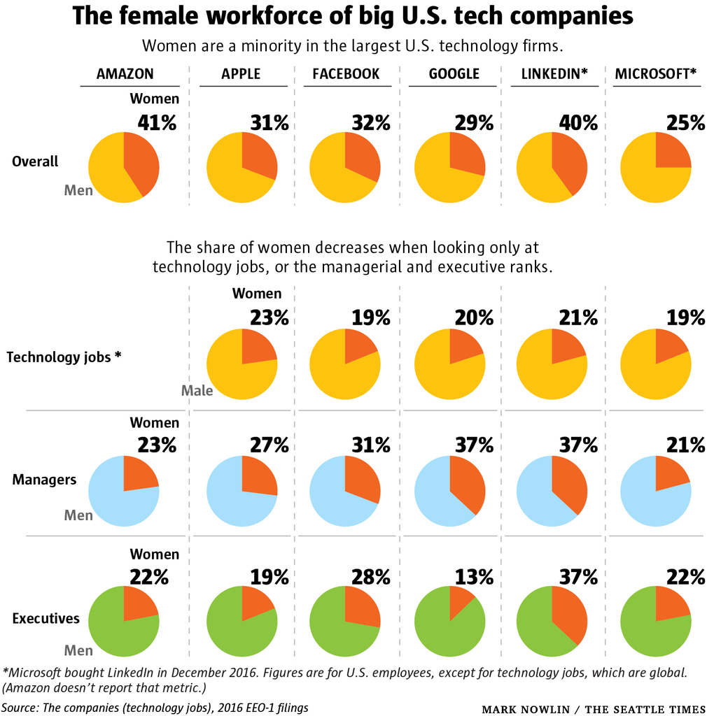 microsoft women in tech chart