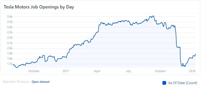tesla job data January 2018